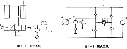 液压知识百科:合理区分液压系统的四大形式
